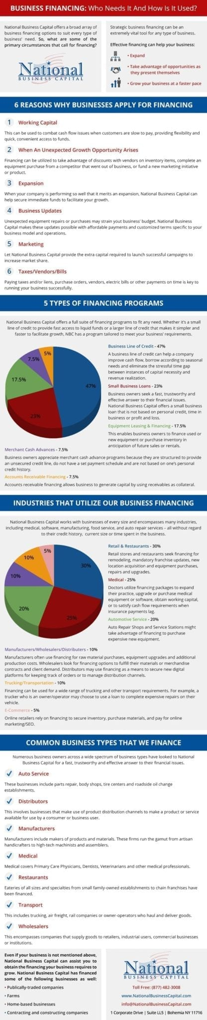 Business Financing Infographic