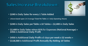Restaurant Sales Increase Breakdown