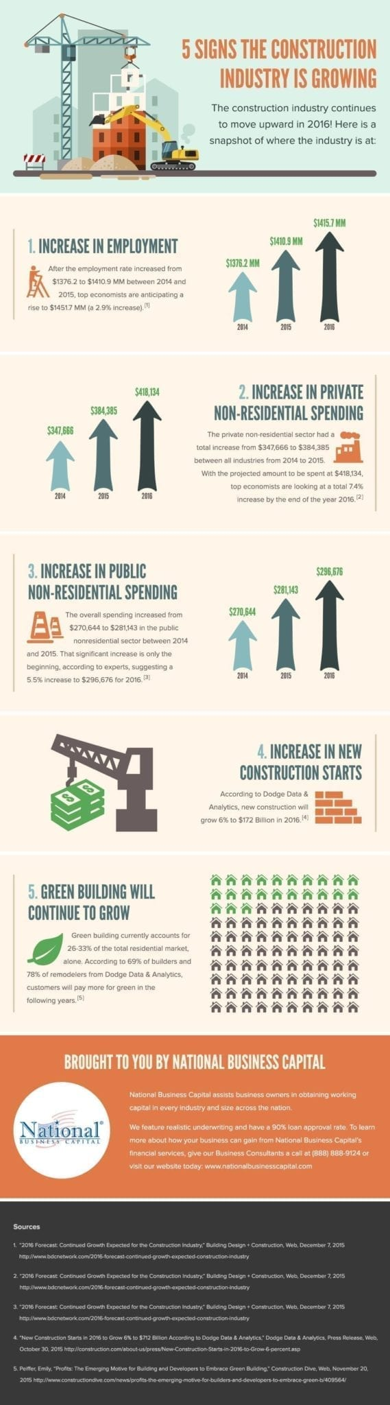 Construction Industry is Growing