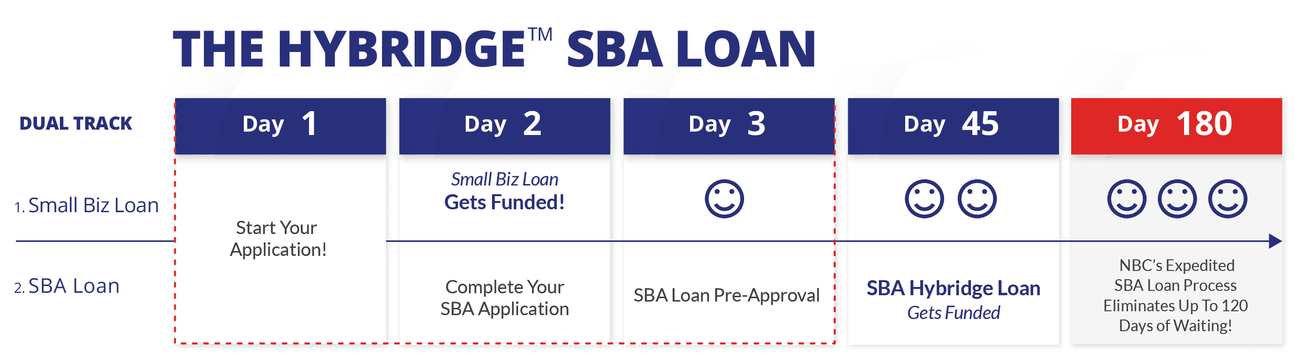 Hybridge SBA Loan Timeline