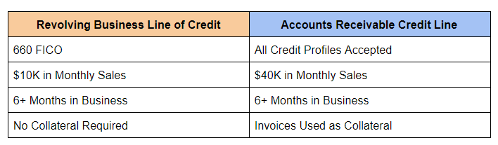 Comparing accounts receivable line of credit with true revolving business line of credit