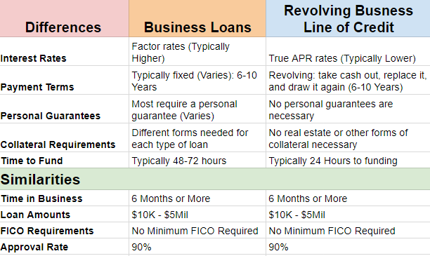 differences between business lines of credit and business loans comparison chart and infographic