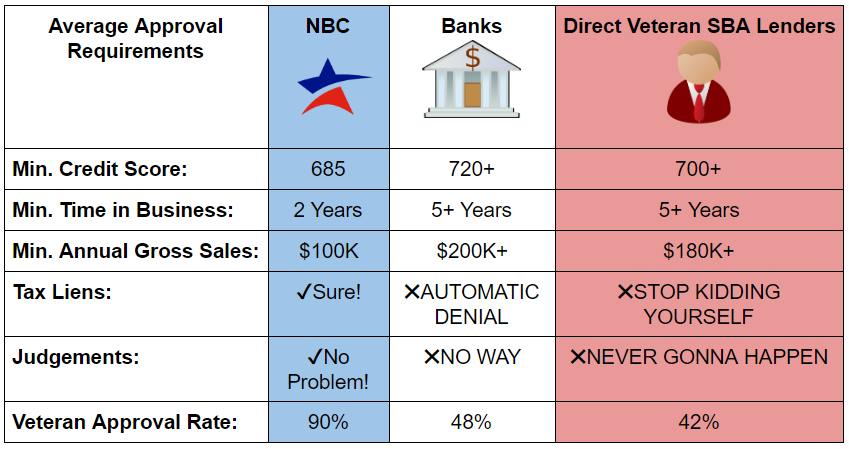 veteran sba loan comparison chart banks direct lenders and small business financing company