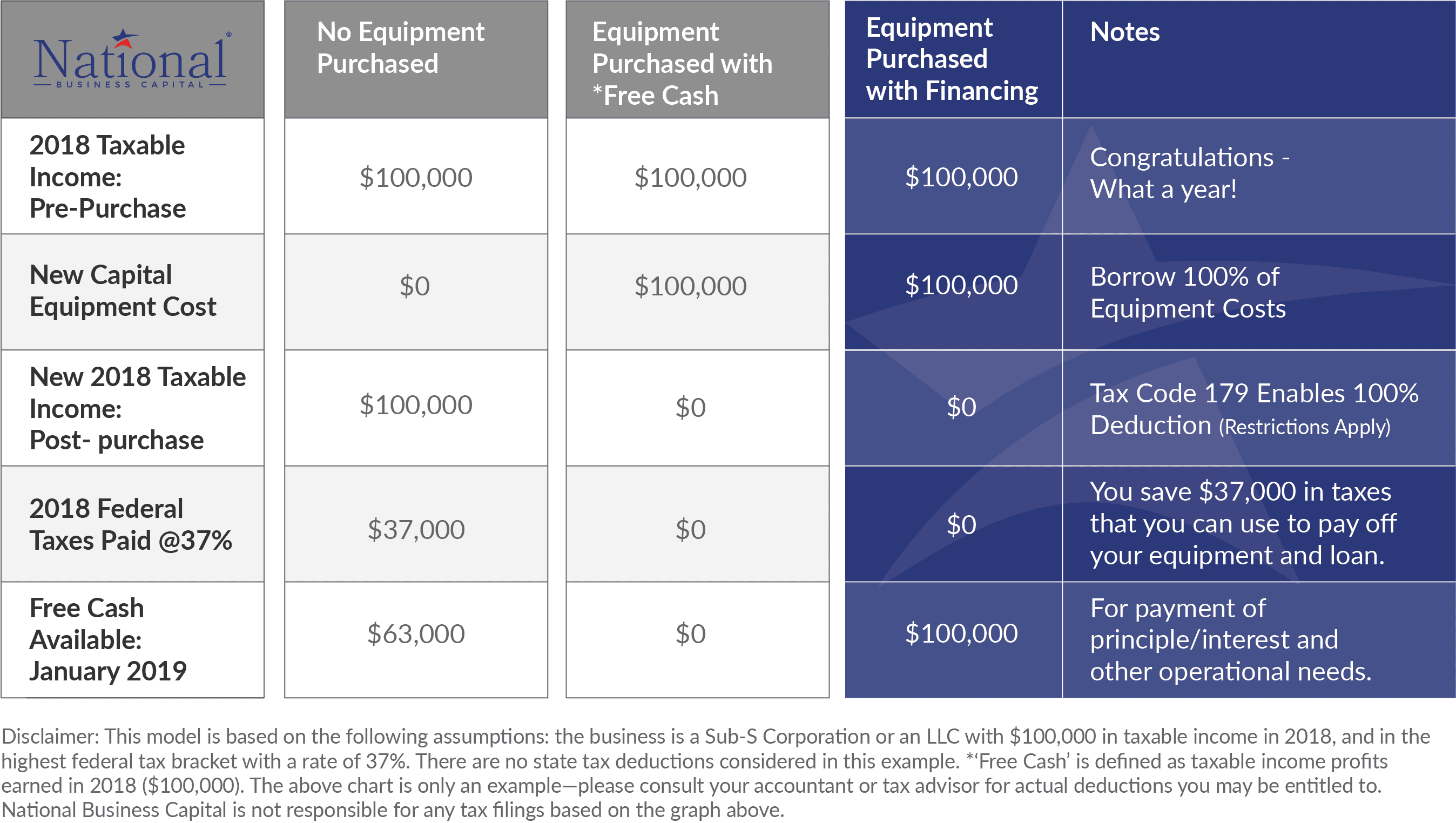 Trump's Equipment Tax Code Works for You