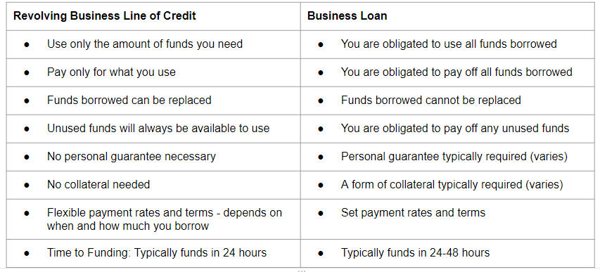 differences between revolving credit and loans