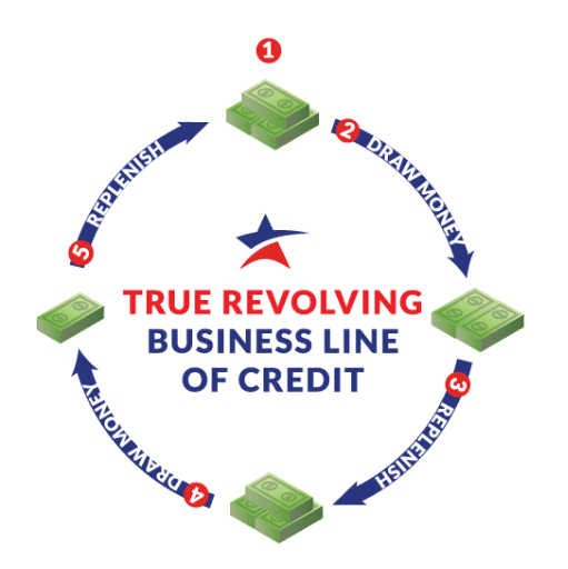 How to use revolving credit