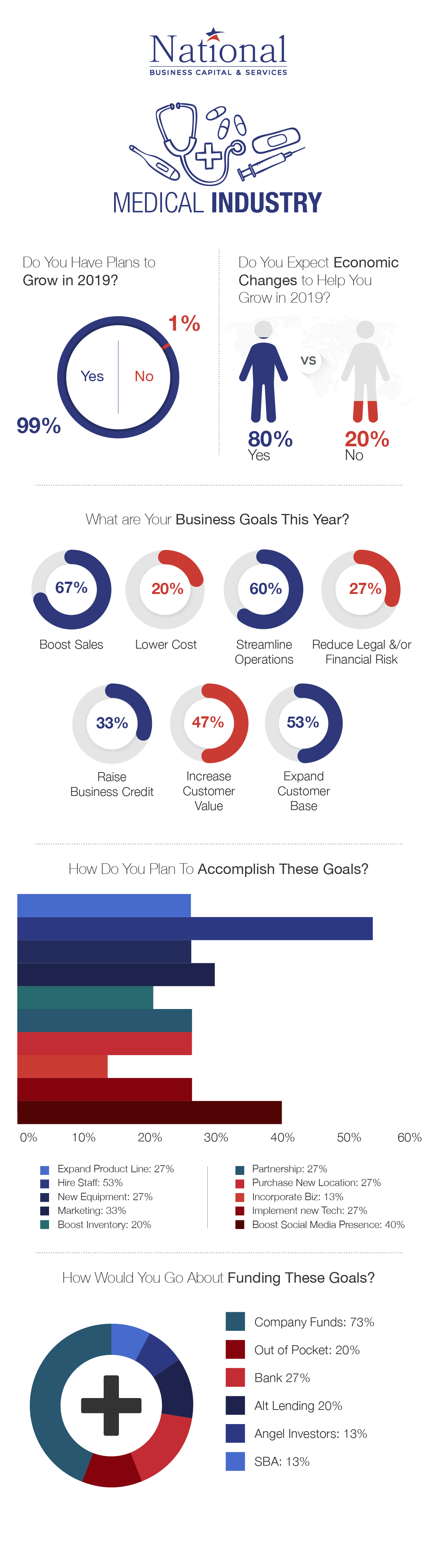 medical industry business confidence survey results infographic