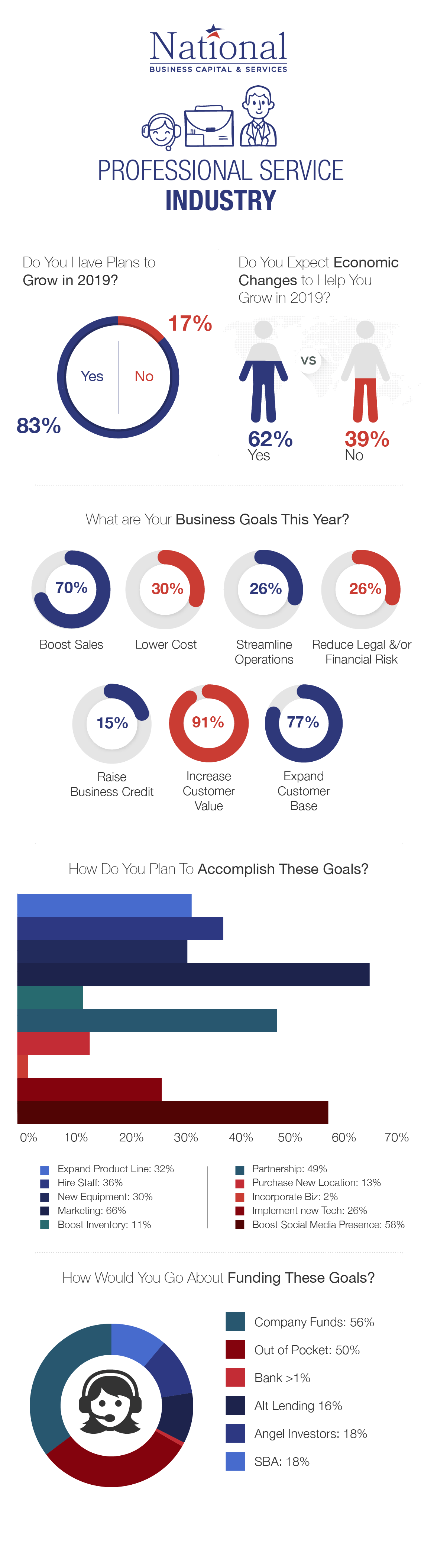professional services industry business confidence survey results infographic