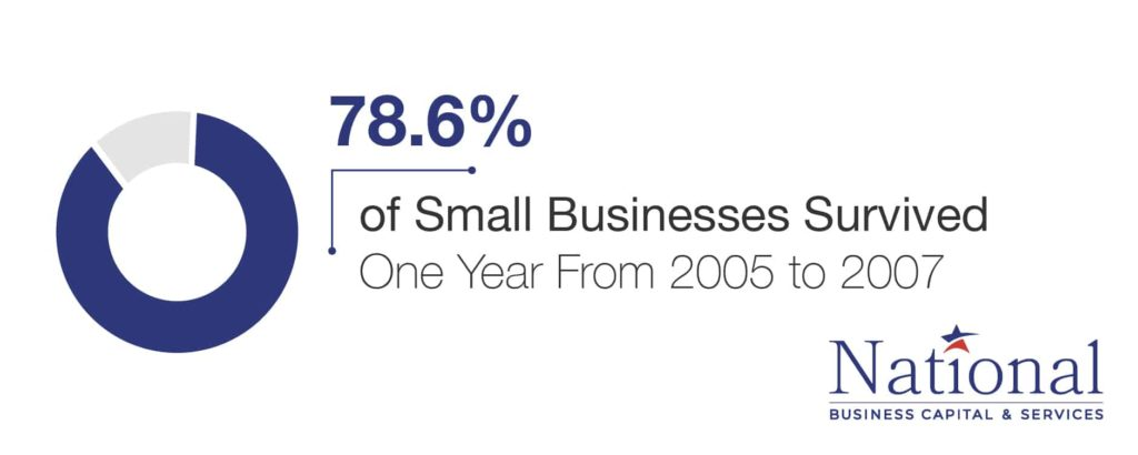 small business one year