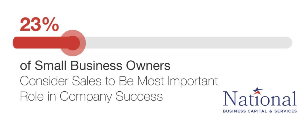 small business owner sales