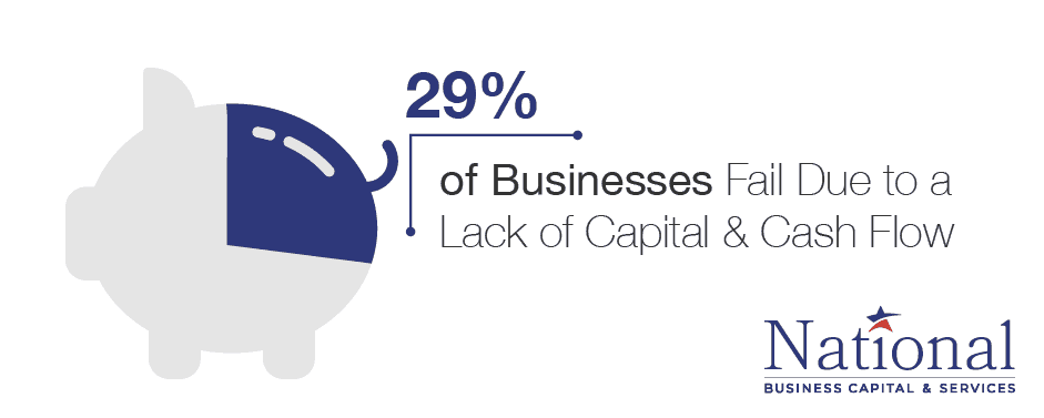 lack of capital cash flow