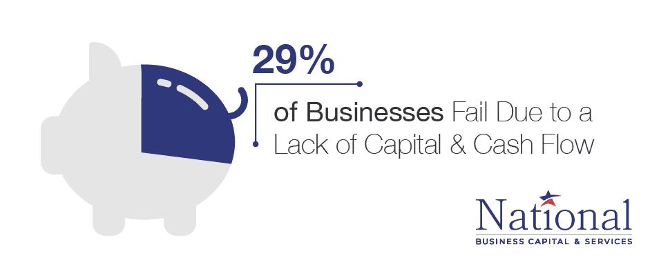 lack of capital cash flow
