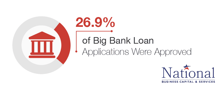 big bank loan rejection