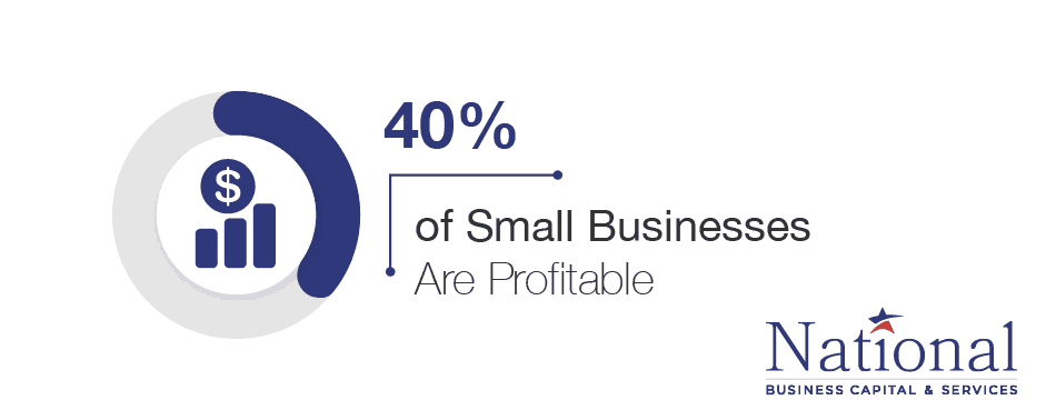 small business profitable