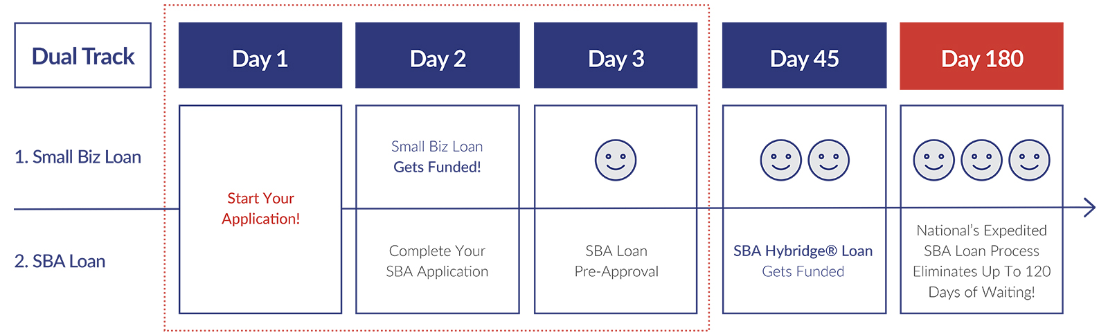 Your Funding Timeline With a Hybridge® SBA Loan